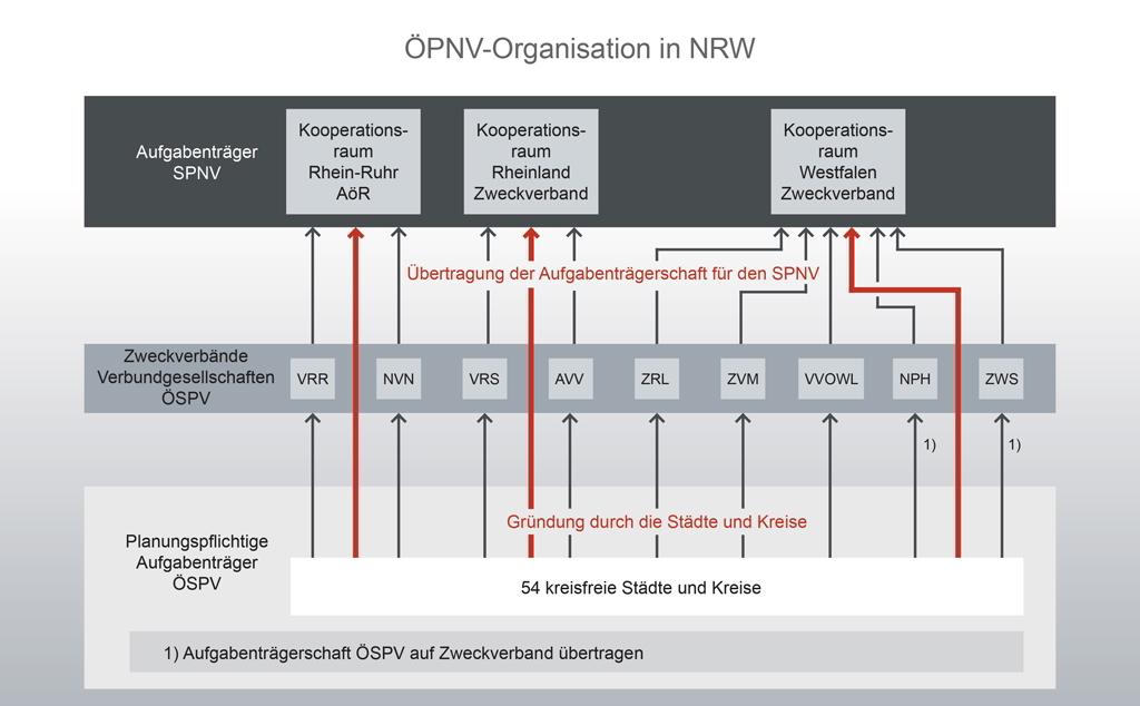 Organisation der Aufgabenträgerschaft in NRW