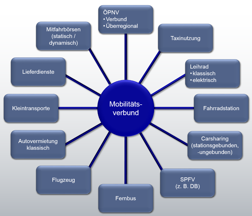 Mögliche Angebotselemente eines Mobilitätsverbundes