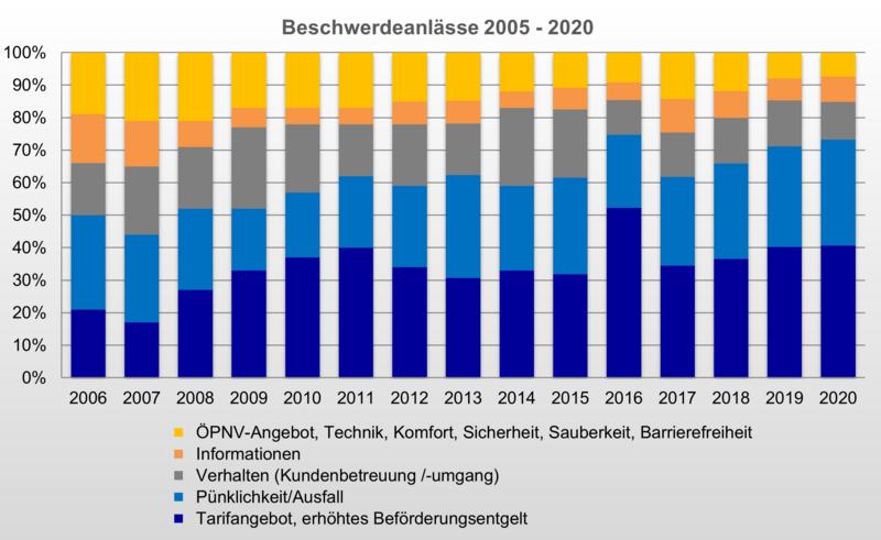 Bild 2: Beschwerdeanlässe 2005 - 2020 [Quelle: Schlichtungsstelle Nahverkehr]