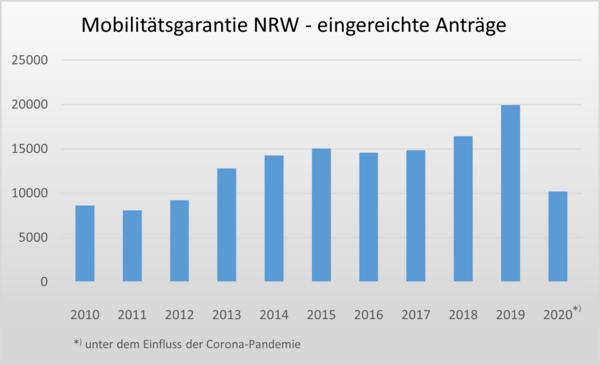 Entwicklung der Anzahl eingereichter Anträge seit Einführung der Mobilitätsgarantie NRW 2010