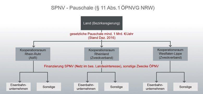 Förderempfänger der SPNV-Pauschale