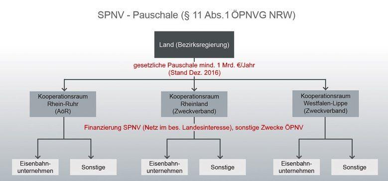 Förderempfangende der SPNV-Pauschale