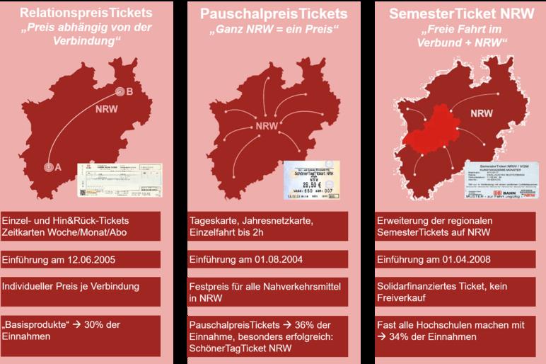 Eine Gegenüberstellung der verschiedenen Ticketarten in NRW (Pauschalpreistickets, Relationspreistickets und Semesterttickets)