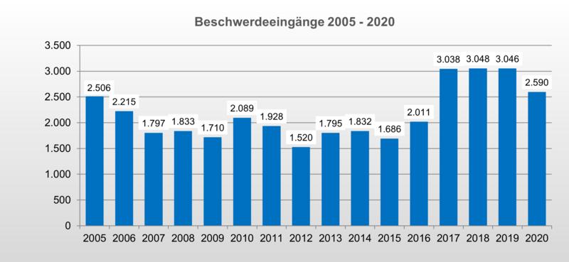 Bild 1: Beschwerdeeingänge 2005 bis 2020 [Quelle: Schlichtungsstelle Nahverkehr]