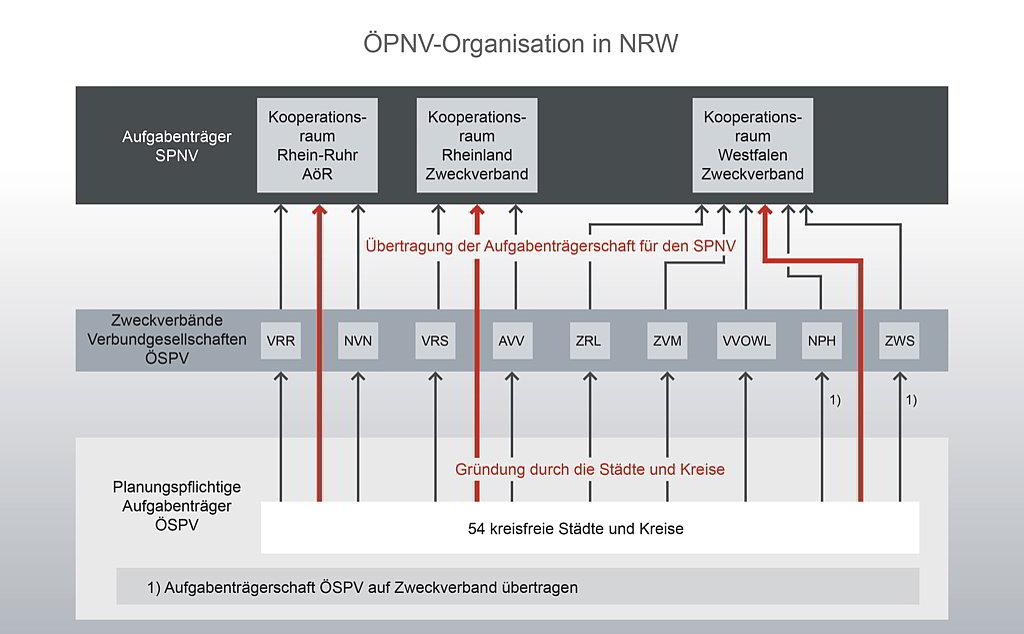 Eine Übersicht der Organisation der Aufgabenträgerschaft in NRW