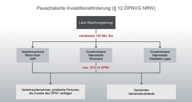 Grafik zur Veranschaulichung der Förderung von Investitionen des ÖPNV, insbesondere bei der Infrastruktur