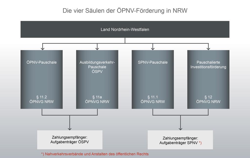 Eine Übersicht der verschiedenen Bausteine der ÖPNV-Förderung
