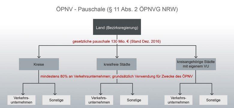 Eine Übersicht der Förderempfänger der ÖPNV-Pauschale