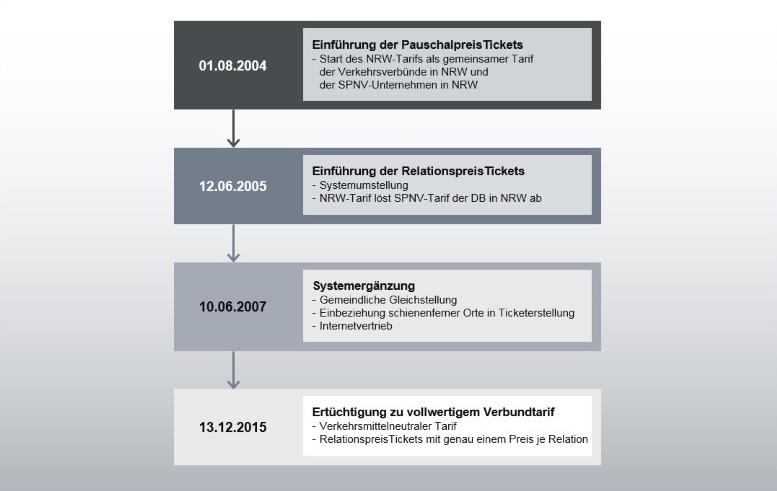 Die Abbildung eines Stufenkonzepts zur Einführung des NRW-Tarifs